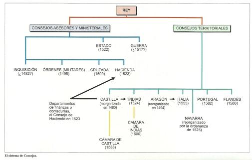 Sistema polisinodial