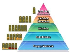 piramide_militar